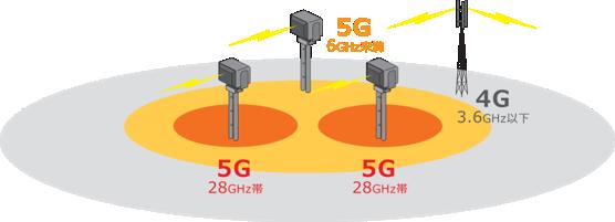 5Gと4Gの共存