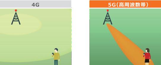 4G5G電波比較画像